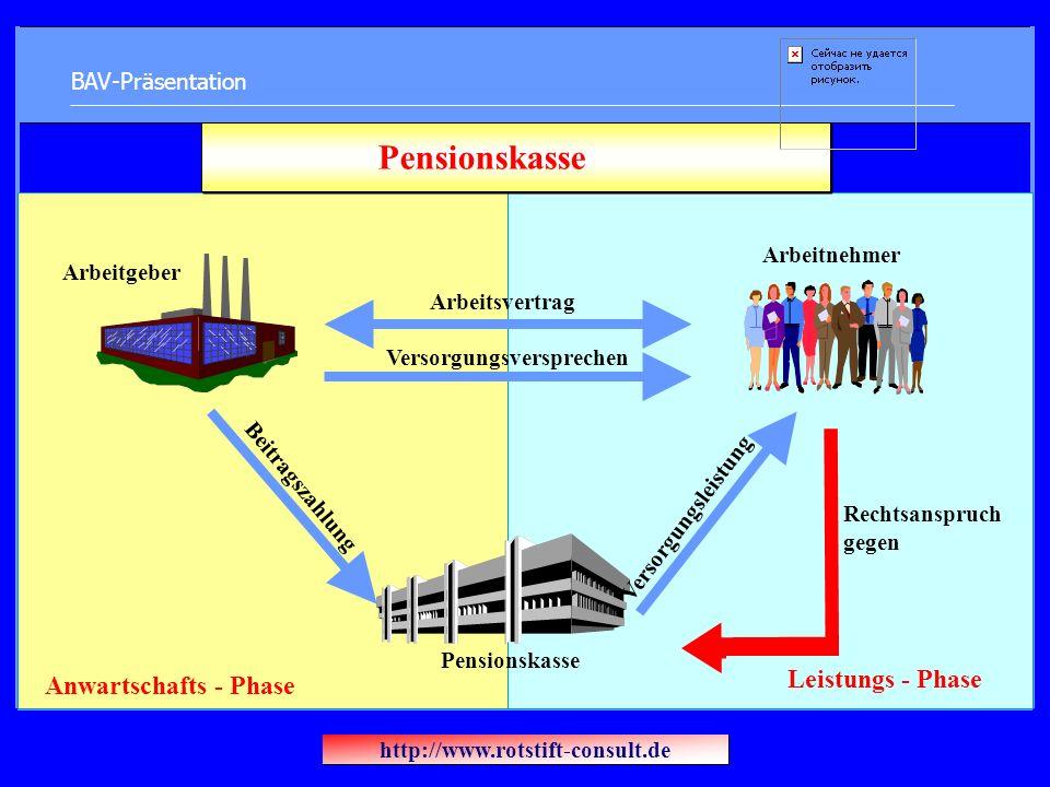 BAV-Präsentation Arbeitgeber Arbeitnehmer Rechtsanspruch gegen Pensionskasse Beitragszahlung Arbeitsvertrag Versorgungsversprechen Versorgungsleistung Leistungs - Phase Anwartschafts - Phase http://www.rotstift-consult.de
