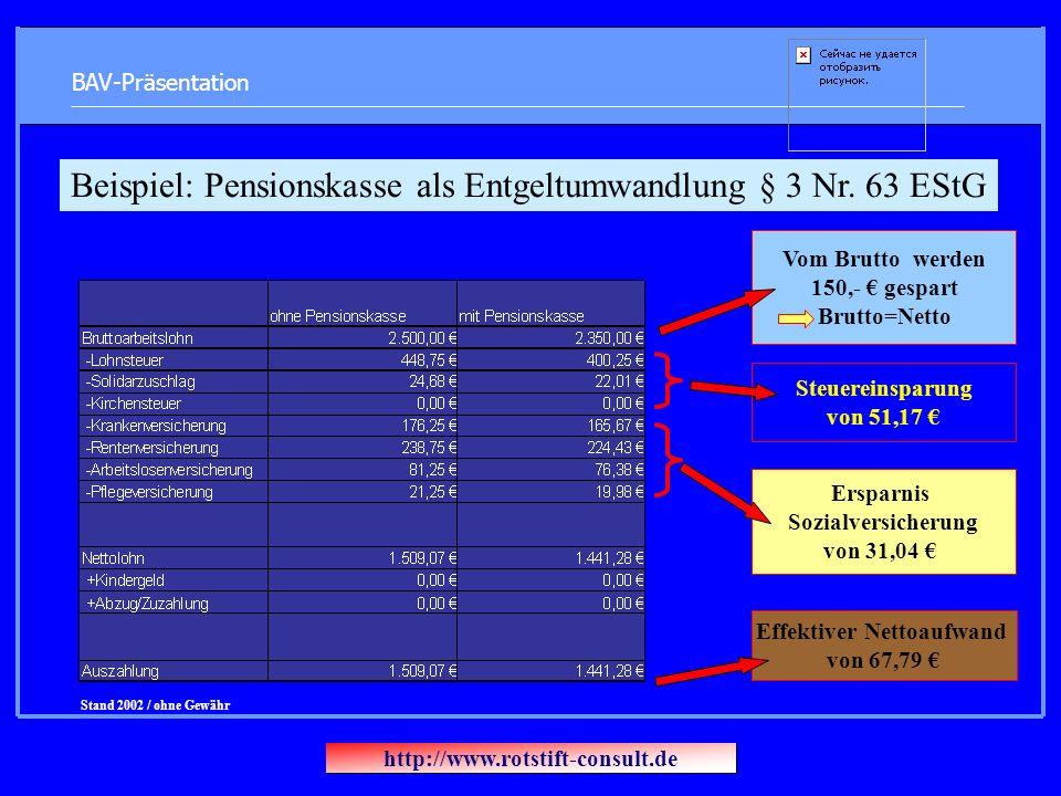 BAV-Präsentation Vom Brutto werden 150,- gespart Brutto=Netto Steuereinsparung von 51,17 Ersparnis Sozialversicherung von 31,04 Effektiver Nettoaufwan