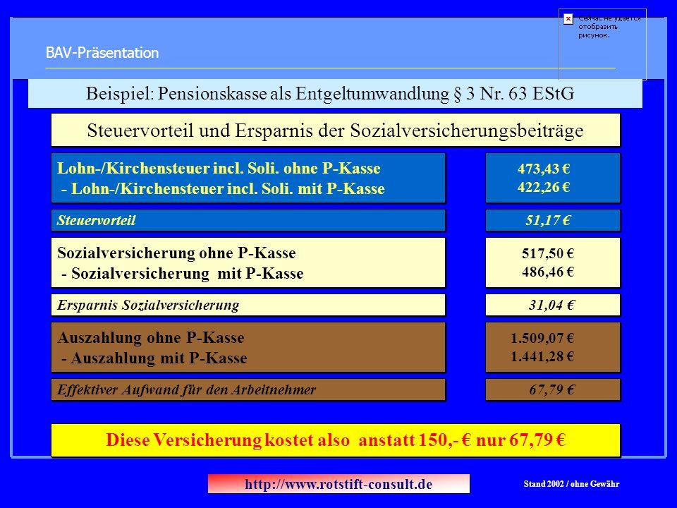 BAV-Präsentation Steuervorteil und Ersparnis der Sozialversicherungsbeiträge Lohn-/Kirchensteuer incl. Soli. ohne P-Kasse - Lohn-/Kirchensteuer incl.