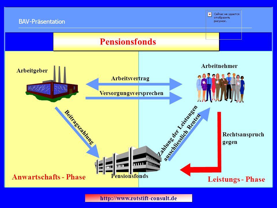 BAV-Präsentation Arbeitgeber Arbeitnehmer Rechtsanspruch gegen Pensionsfonds Beitragszahlung Arbeitsvertrag Versorgungsversprechen Zahlung der Leistungen ausschliesslich Renten Leistungs - Phase Anwartschafts - Phase Pensionsfonds http://www.rotstift-consult.de