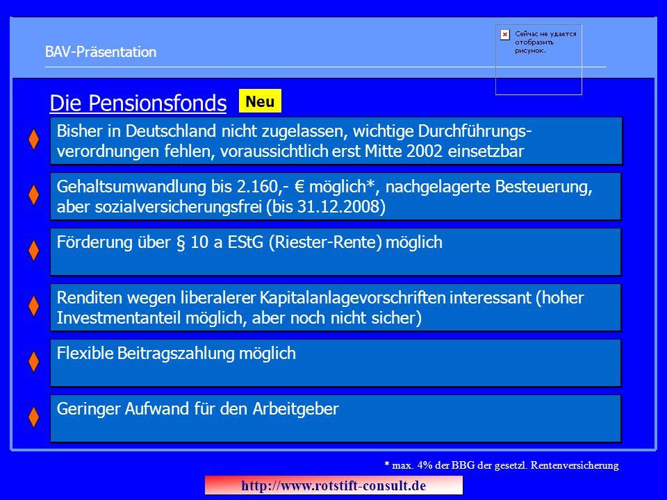 BAV-Präsentation Die Pensionsfonds Renditen wegen liberalerer Kapitalanlagevorschriften interessant (hoher Investmentanteil möglich, aber noch nicht sicher) Förderung über § 10 a EStG (Riester-Rente) möglich Geringer Aufwand für den Arbeitgeber Gehaltsumwandlung bis 2.160,- möglich*, nachgelagerte Besteuerung, aber sozialversicherungsfrei (bis 31.12.2008) Flexible Beitragszahlung möglich Bisher in Deutschland nicht zugelassen, wichtige Durchführungs- verordnungen fehlen, voraussichtlich erst Mitte 2002 einsetzbar Neu * max.