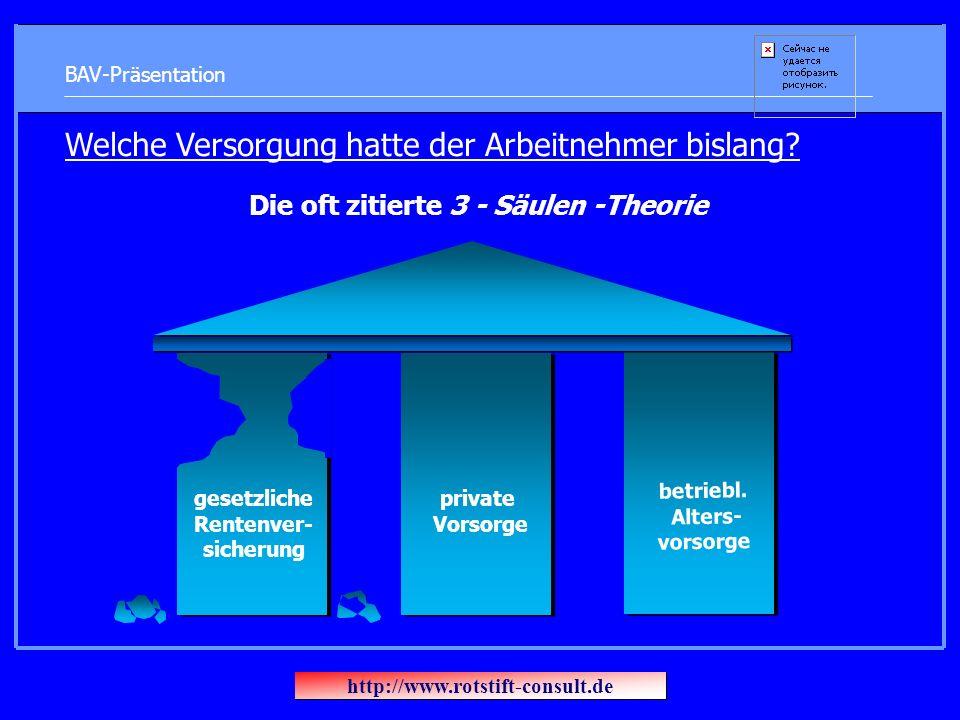 BAV-Präsentation Welche Versorgung hatte der Arbeitnehmer bislang? Die oft zitierte 3 - Säulen -Theorie betriebl. Alters- vorsorge private Vorsorge ge