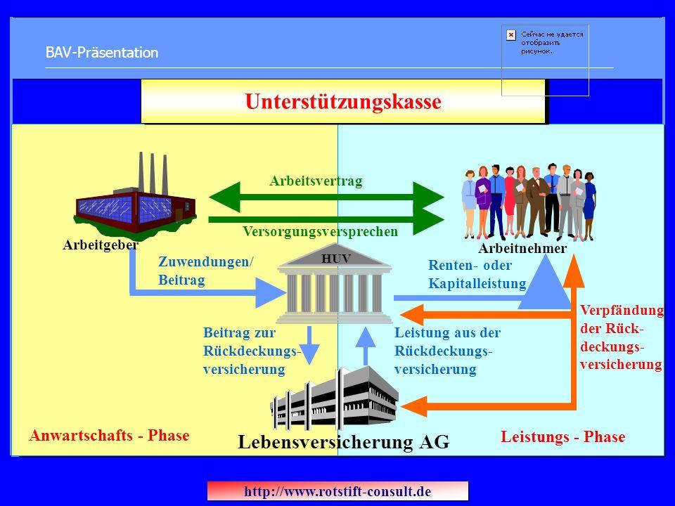 BAV-Präsentation Anwartschafts - Phase Leistungs - Phase Unterstützungskasse Arbeitsvertrag Versorgungsversprechen Arbeitgeber Zuwendungen/ Beitrag Ar