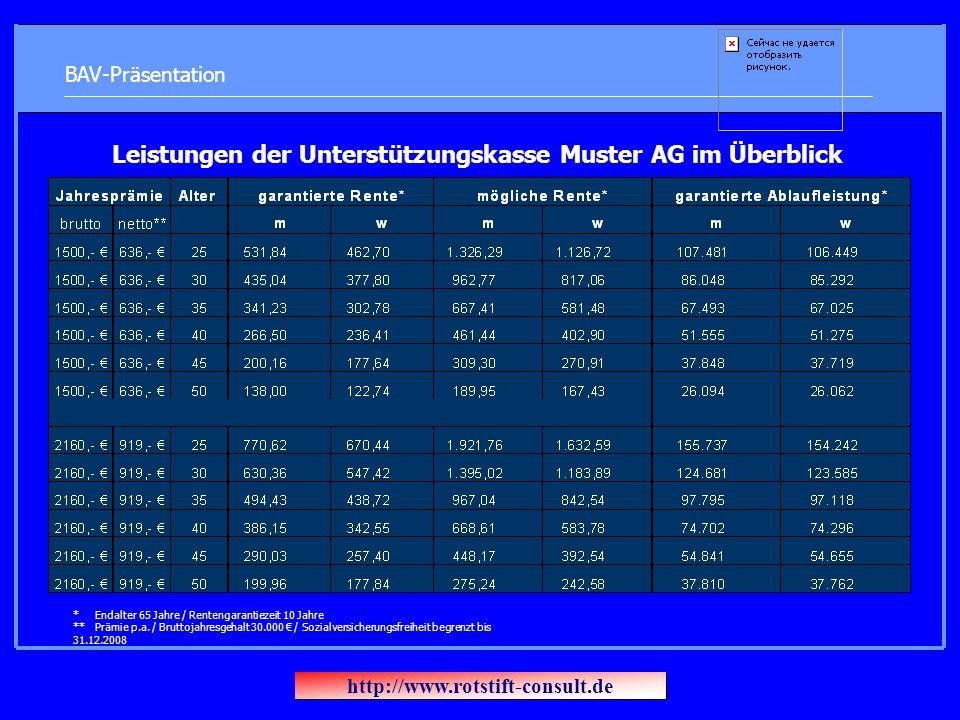 BAV-Präsentation Leistungen der Unterstützungskasse Muster AG im Überblick * Endalter 65 Jahre / Rentengarantiezeit 10 Jahre ** Prämie p.a. / Bruttoja
