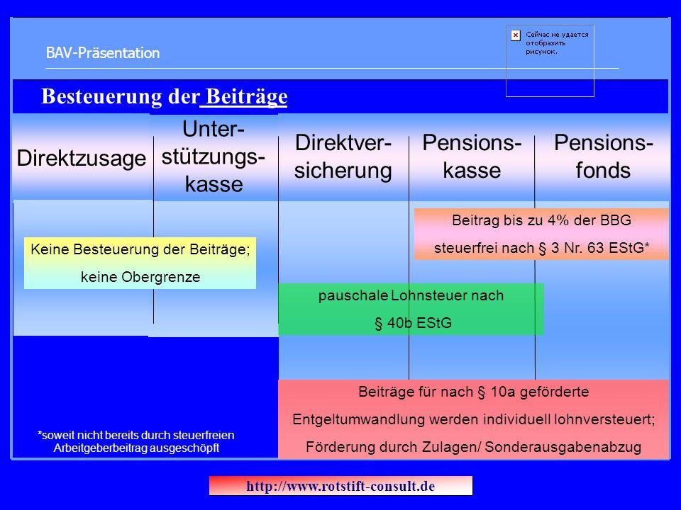 BAV-Präsentation Direktzusage Unter- stützungs- kasse Direktver- sicherung Pensions- kasse Pensions- fonds *soweit nicht bereits durch steuerfreien Ar