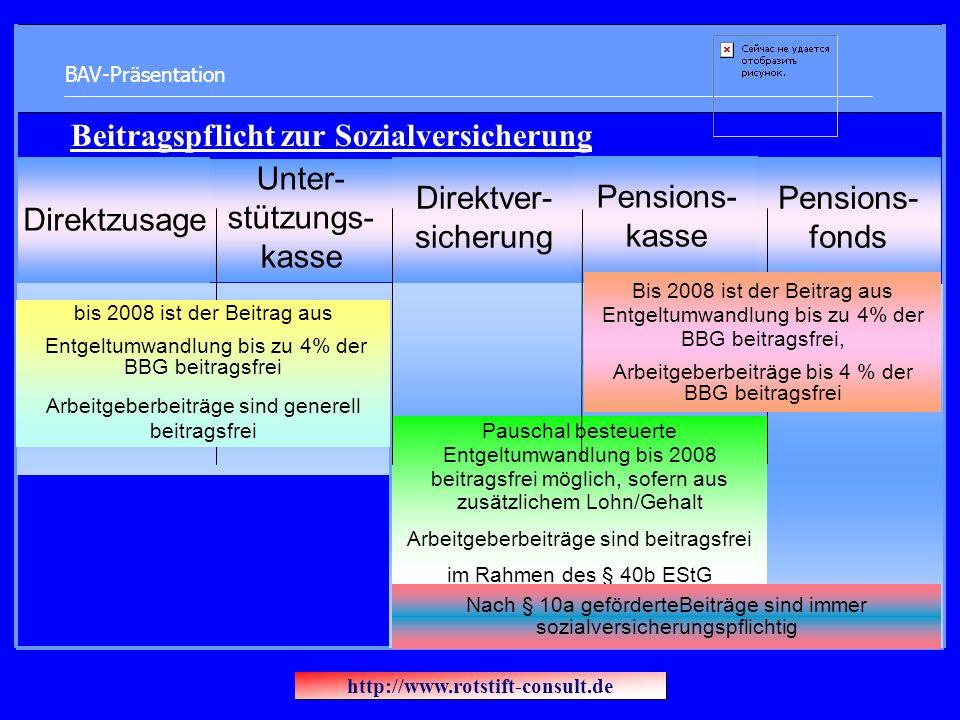 BAV-Präsentation Direktzusage Unter- stützungs- kasse Direktver- sicherung Pensions- kasse Pensions- fonds Pauschal besteuerte Entgeltumwandlung bis 2