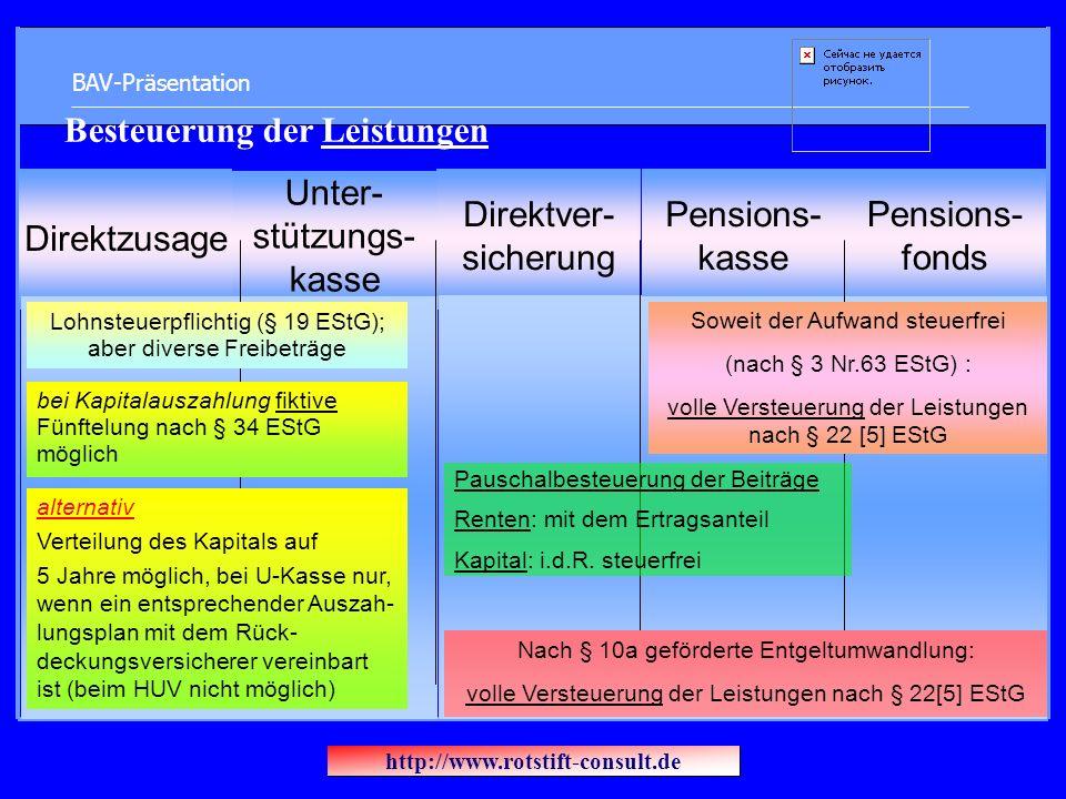 BAV-Präsentation Direktzusage Unter- stützungs- kasse Direktver- sicherung Pensions- kasse Pensions- fonds Besteuerung der Leistungen Lohnsteuerpflichtig (§ 19 EStG); aber diverse Freibeträge bei Kapitalauszahlung fiktive Fünftelung nach § 34 EStG möglich alternativ Verteilung des Kapitals auf 5 Jahre möglich, bei U-Kasse nur, wenn ein entsprechender Auszah- lungsplan mit dem Rück- deckungsversicherer vereinbart ist (beim HUV nicht möglich) Soweit der Aufwand steuerfrei (nach § 3 Nr.63 EStG) : volle Versteuerung der Leistungen nach § 22 [5] EStG Pauschalbesteuerung der Beiträge Renten: mit dem Ertragsanteil Kapital: i.d.R.