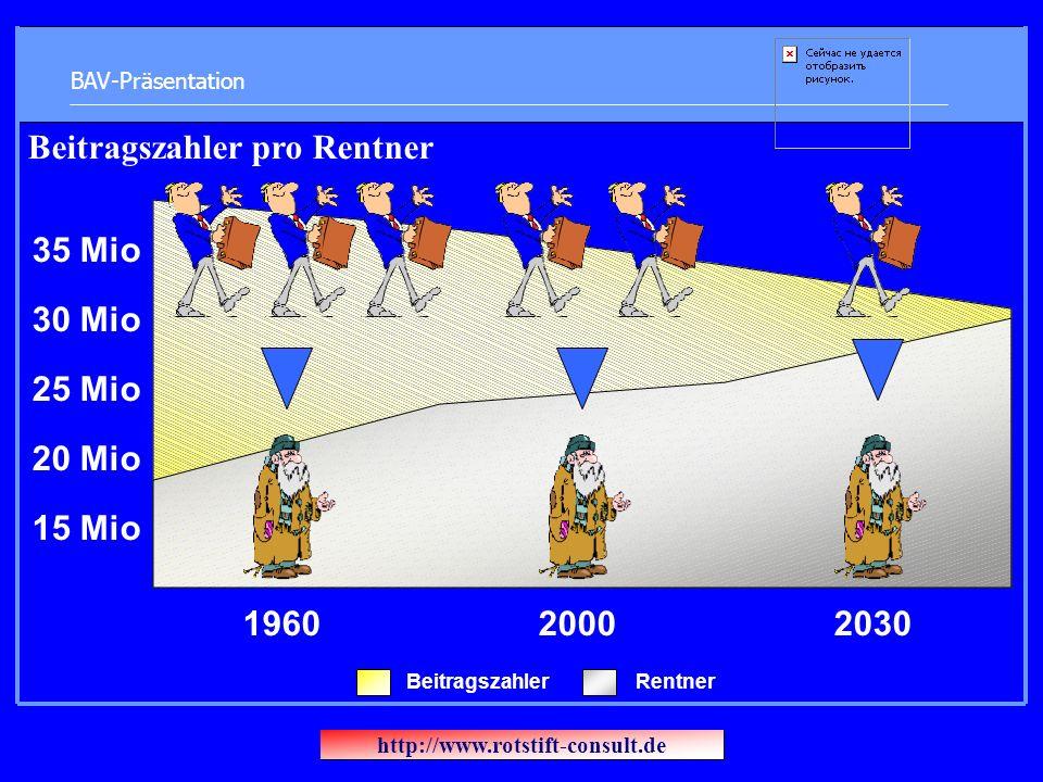 BAV-Präsentation 196020002030 15 Mio 35 Mio 30 Mio 25 Mio 20 Mio Beitragszahler pro Rentner BeitragszahlerRentner http://www.rotstift-consult.de