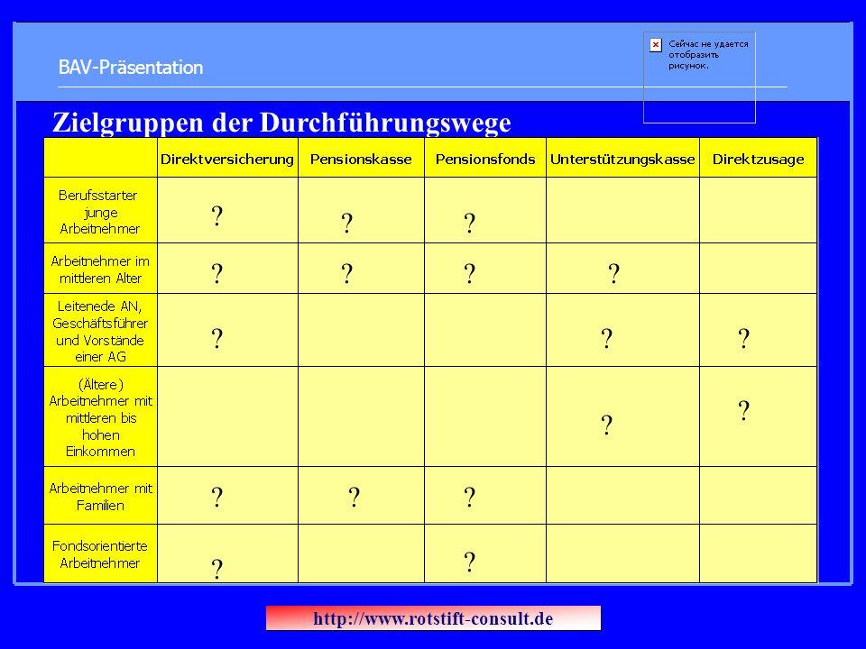 BAV-Präsentation Zielgruppen der Durchführungswege ? ? ? ? ? ? ? ? ? ? ? ? ? ? ? ? ? http://www.rotstift-consult.de