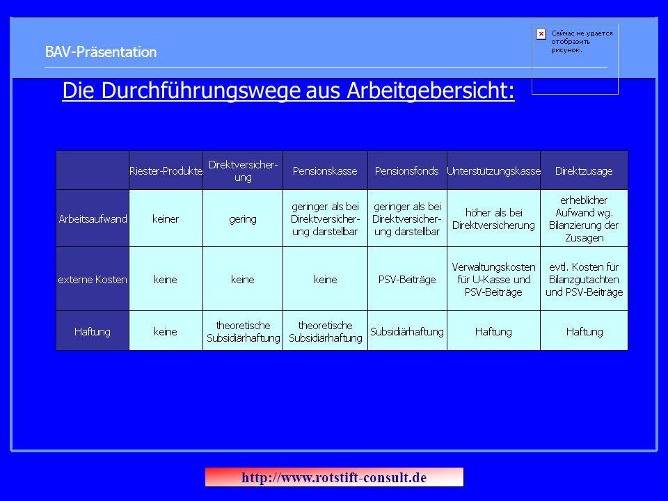 BAV-Präsentation Die Durchführungswege aus Arbeitgebersicht: http://www.rotstift-consult.de