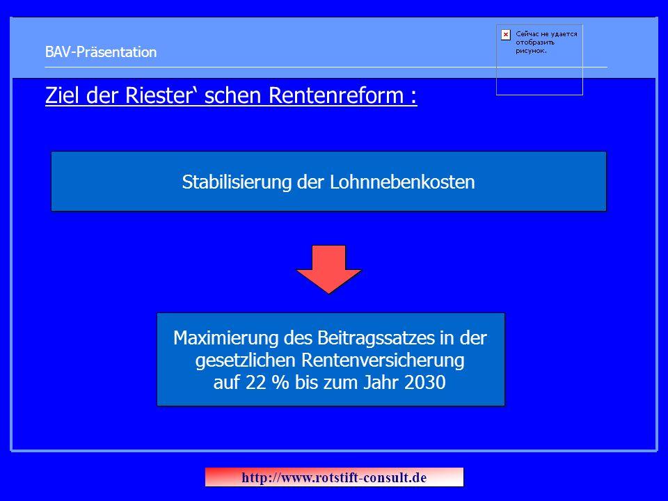BAV-Präsentation Ziel der Riester schen Rentenreform : Stabilisierung der Lohnnebenkosten Maximierung des Beitragssatzes in der gesetzlichen Rentenversicherung auf 22 % bis zum Jahr 2030 http://www.rotstift-consult.de