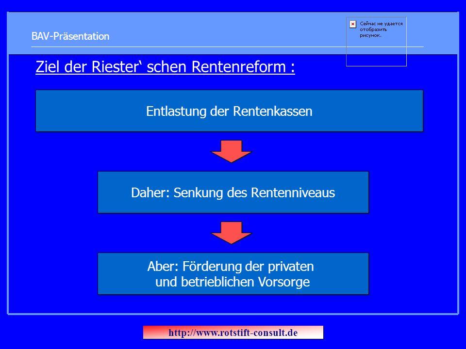 BAV-Präsentation Ziel der Riester schen Rentenreform : Entlastung der Rentenkassen Aber: Förderung der privaten und betrieblichen Vorsorge Daher: Senkung des Rentenniveaus http://www.rotstift-consult.de