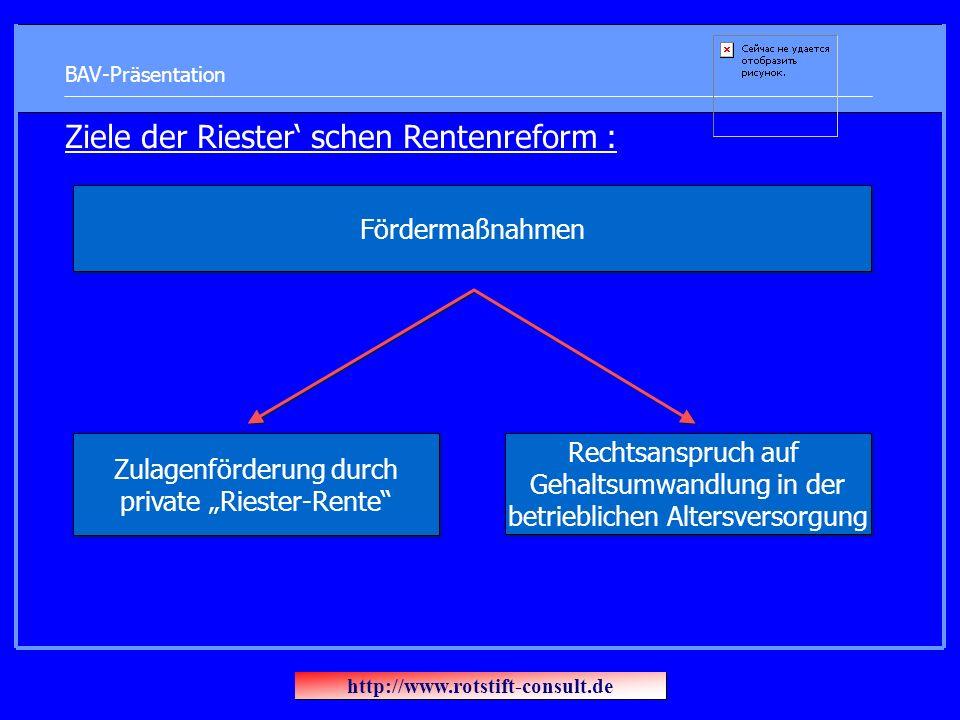 BAV-Präsentation Ziele der Riester schen Rentenreform : Fördermaßnahmen Rechtsanspruch auf Gehaltsumwandlung in der betrieblichen Altersversorgung Zulagenförderung durch private Riester-Rente http://www.rotstift-consult.de