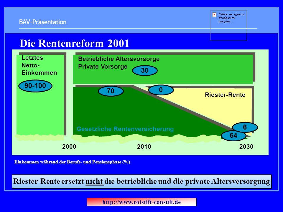 BAV-Präsentation Riester-Rente ersetzt nicht die betriebliche und die private Altersversorgung Die Rentenreform 2001 Betriebliche Altersvorsorge Private Vorsorge Gesetzliche Rentenversicherung Riester-Rente 200020102030 Letztes Netto- Einkommen 30 70 0 64 6 90-100 Einkommen während der Berufs- und Pensionsphase (%) http://www.rotstift-consult.de