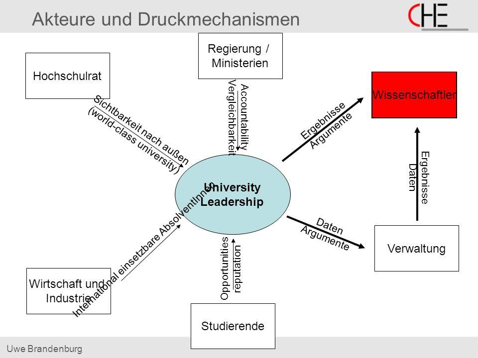 Uwe Brandenburg Akteure und Druckmechanismen University Leadership Hochschulrat Sichtbarkeit nach außen (world-class university) Wirtschaft und Indust