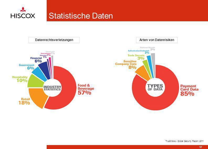 Statistische Daten 17 TrustWave - Global Security Report 2011 Arten von DatenrisikenDatenrechtsverletzungen