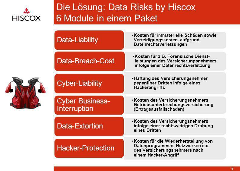 Die Lösung: Data Risks by Hiscox 6 Module in einem Paket Kosten für immaterielle Schäden sowie Verteidigungskosten aufgrund Datenrechtsverletzungen Da