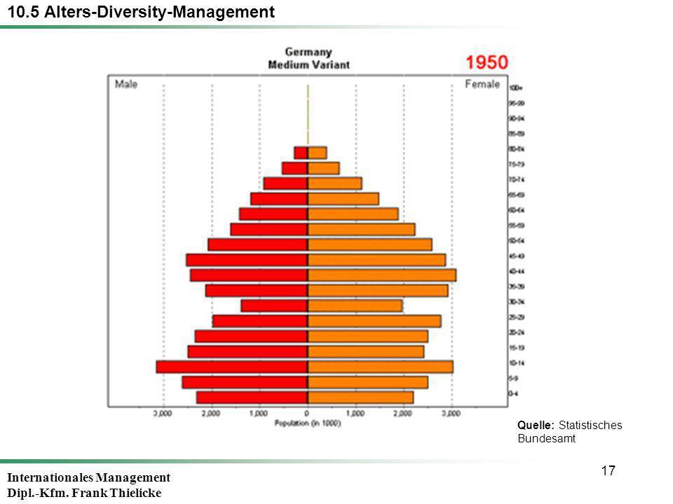 Internationales Management Dipl.-Kfm. Frank Thielicke 17 10.5 Alters-Diversity-Management Quelle: Statistisches Bundesamt