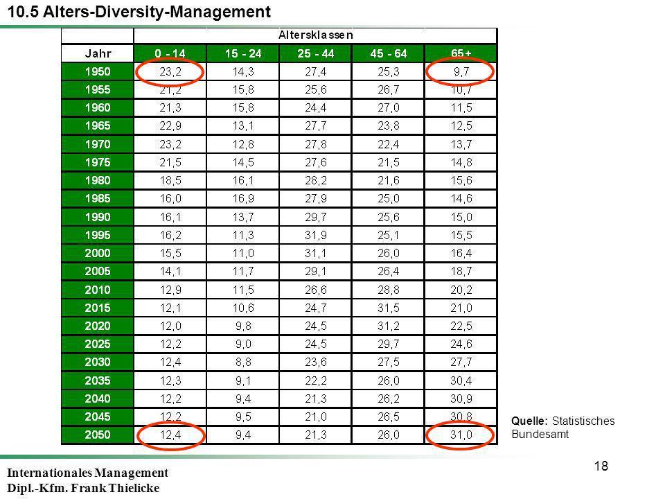 Internationales Management Dipl.-Kfm. Frank Thielicke 18 10.5 Alters-Diversity-Management Quelle: Statistisches Bundesamt