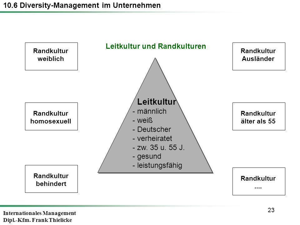 Internationales Management Dipl.-Kfm. Frank Thielicke 23 10.6 Diversity-Management im Unternehmen Leitkultur - männlich - weiß - Deutscher - verheirat