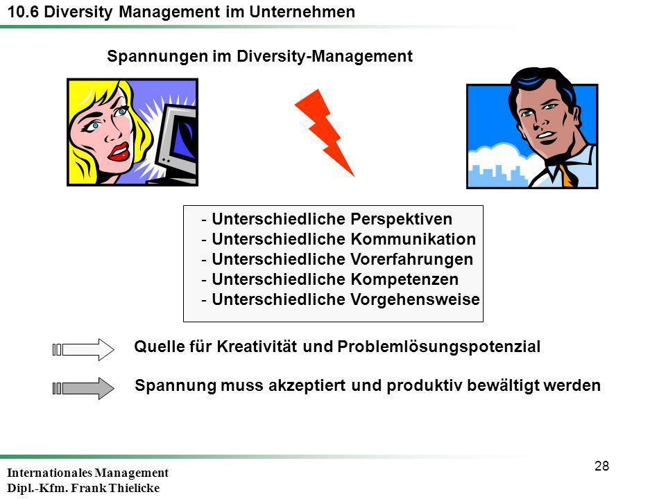 Internationales Management Dipl.-Kfm. Frank Thielicke 28 Quelle für Kreativität und Problemlösungspotenzial - Unterschiedliche Perspektiven - Untersch