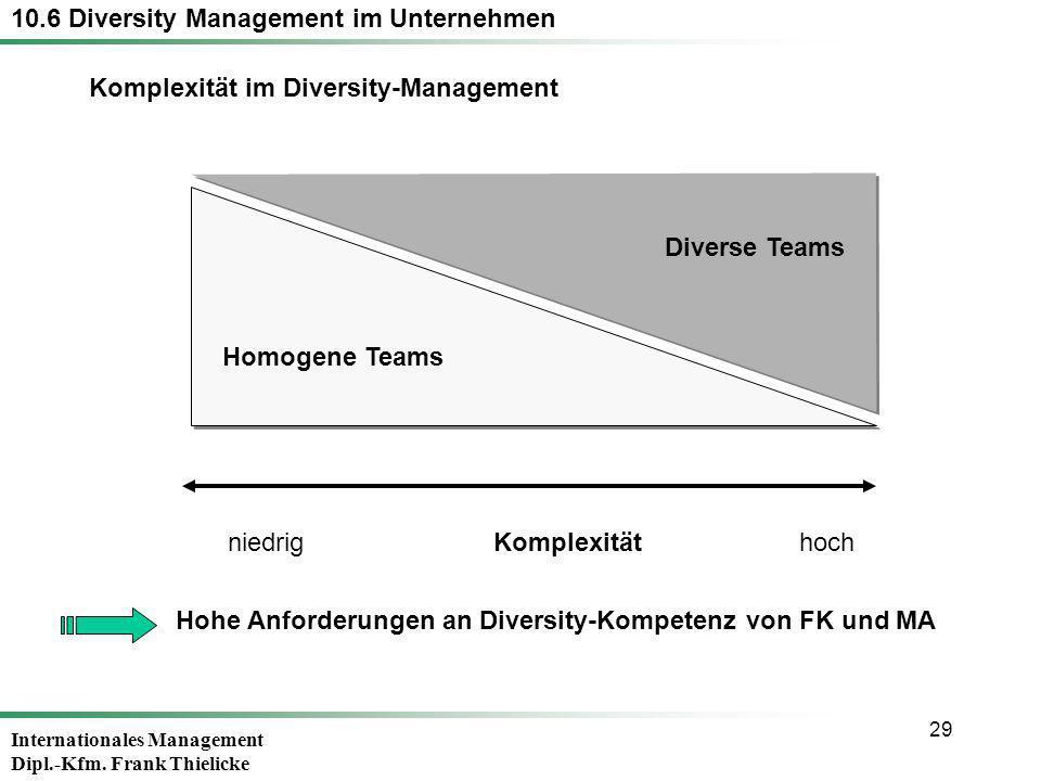 Internationales Management Dipl.-Kfm. Frank Thielicke 29 Hohe Anforderungen an Diversity-Kompetenz von FK und MA Homogene Teams Diverse Teams niedrig