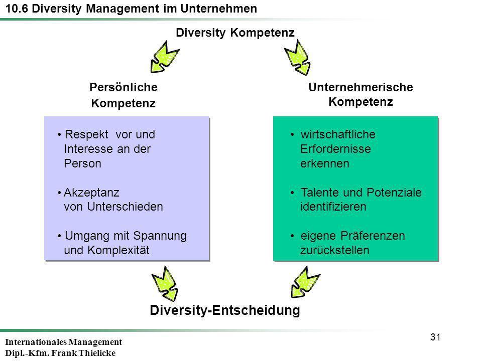 Internationales Management Dipl.-Kfm. Frank Thielicke 31 Respekt vor und Interesse an der Person Akzeptanz von Unterschieden Umgang mit Spannung und K