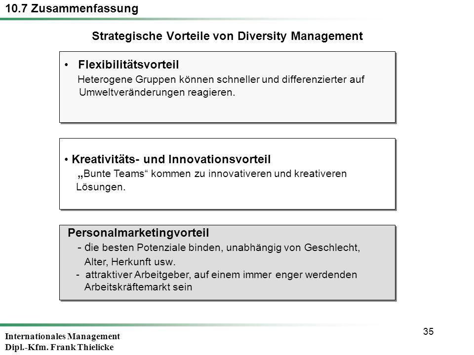 Internationales Management Dipl.-Kfm. Frank Thielicke 35 Flexibilitätsvorteil Heterogene Gruppen können schneller und differenzierter auf Umweltveränd