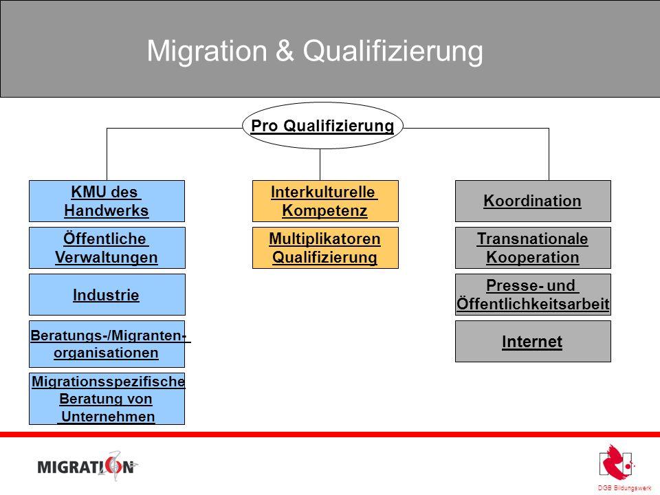 DGB Bildungswerk Migration & Qualifizierung Pro Qualifizierung Internet KMU des Handwerks Öffentliche Verwaltungen Industrie Beratungs-/Migranten- org