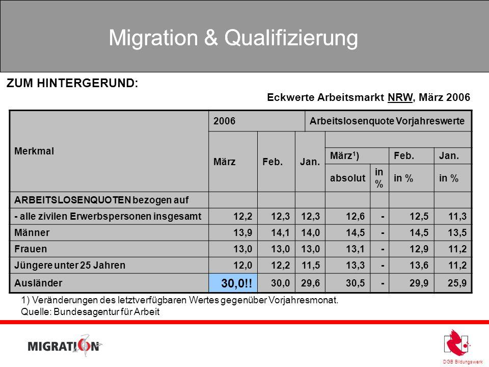 DGB Bildungswerk Migration & Qualifizierung Merkmal 2006Arbeitslosenquote Vorjahreswerte MärzFeb.Jan. März 1 )Feb.Jan. absolut in % ARBEITSLOSENQUOTEN