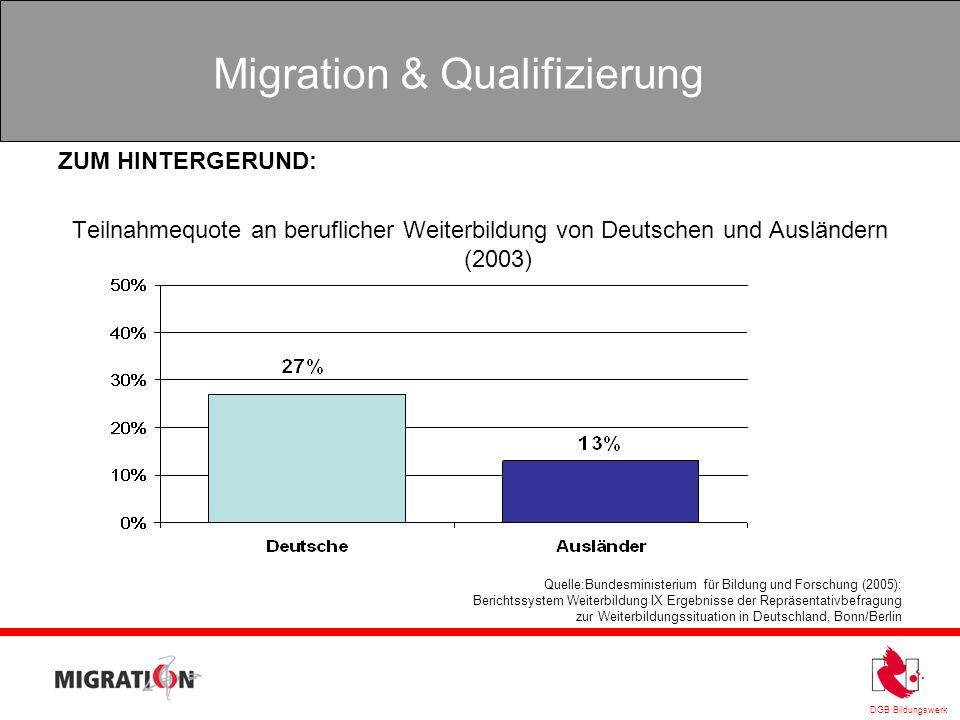 DGB Bildungswerk Migration & Qualifizierung ZUM HINTERGERUND: Teilnahmequote an beruflicher Weiterbildung von Deutschen und Ausländern (2003) Quelle:B