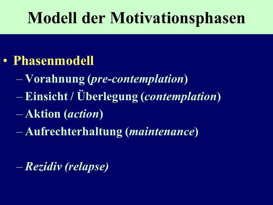 Modell der Motivationsphasen Phasenmodell –Vorahnung (pre-contemplation) –Einsicht / Überlegung (contemplation) –Aktion (action) –Aufrechterhaltung (m