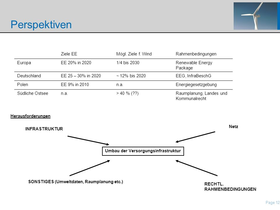 Page 12 nordisch\Presentations\IP Presentation Nordex\21 Roadshow Pres Nordex_May2006.ppt Perspektiven Netz INFRASTRUKTUR Herausforderungen SONSTIGES
