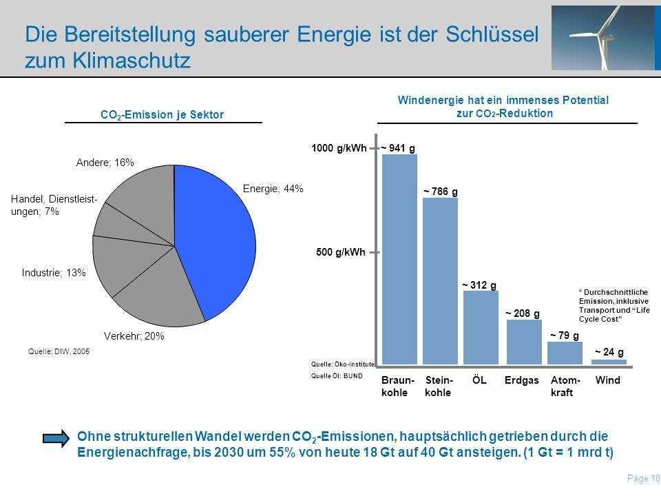 Page 18 nordisch\Presentations\IP Presentation Nordex\21 Roadshow Pres Nordex_May2006.ppt Die Bereitstellung sauberer Energie ist der Schlüssel zum Kl