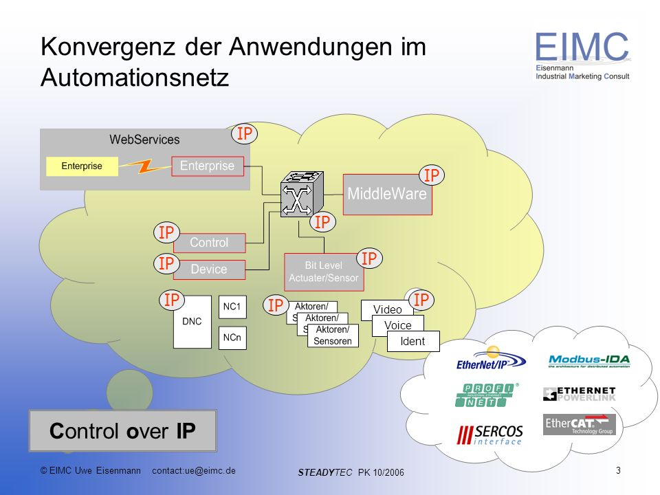 STEADYTEC PK 10/2006 © EIMC Uwe Eisenmann contact:ue@eimc.de3 Konvergenz der Anwendungen im Automationsnetz IP Video Voice Ident IP Control over IP