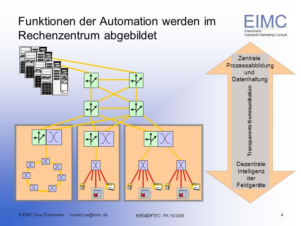 STEADYTEC PK 10/2006 © EIMC Uwe Eisenmann contact:ue@eimc.de5 Position und Bedeutung von Ethernet im Automationsnetzwerk Industrial Ethernet vom Feldbusersatz zur elementaren Lebensader in der Automation Industrial Ethernet