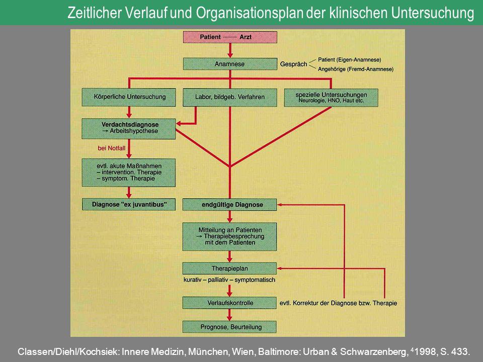 Classen/Diehl/Kochsiek: Innere Medizin, München, Wien, Baltimore: Urban & Schwarzenberg, 4 1998, S. 433. Zeitlicher Verlauf und Organisationsplan der