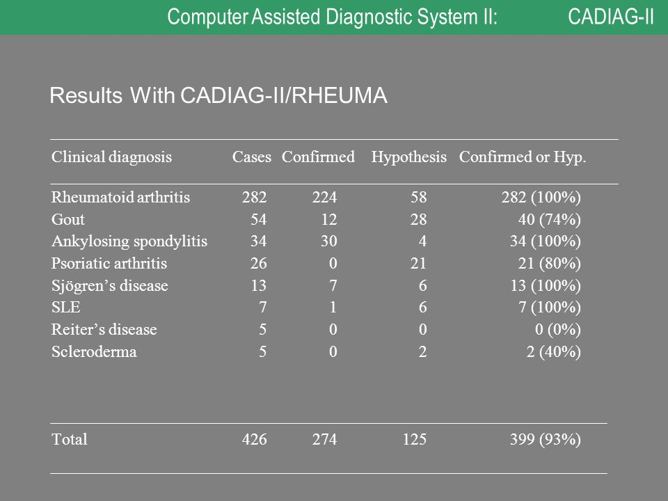 Results With CADIAG-II/RHEUMA Clinical diagnosisCasesConfirmedHypothesis Confirmed or Hyp.