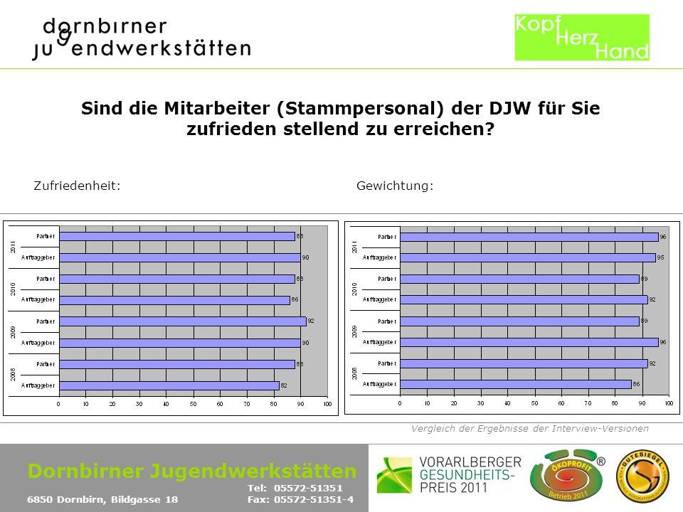 Vergleich der Ergebnisse der Interview-Versionen Sind die Mitarbeiter (Stammpersonal) der DJW für Sie zufrieden stellend zu erreichen.
