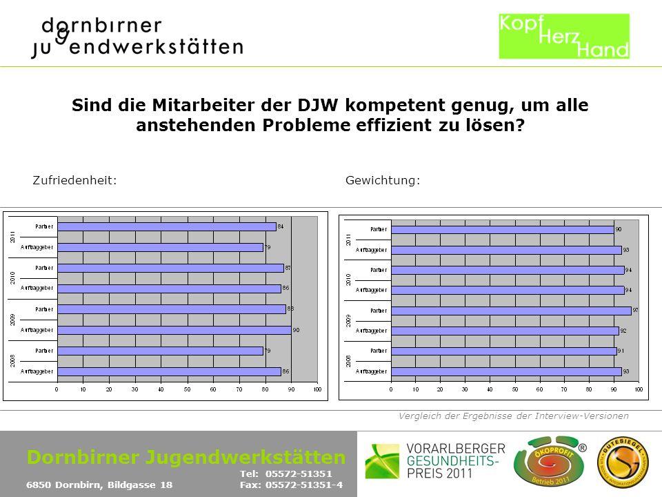 Vergleich der Ergebnisse der Interview-Versionen Sind die Mitarbeiter der DJW kompetent genug, um alle anstehenden Probleme effizient zu lösen.
