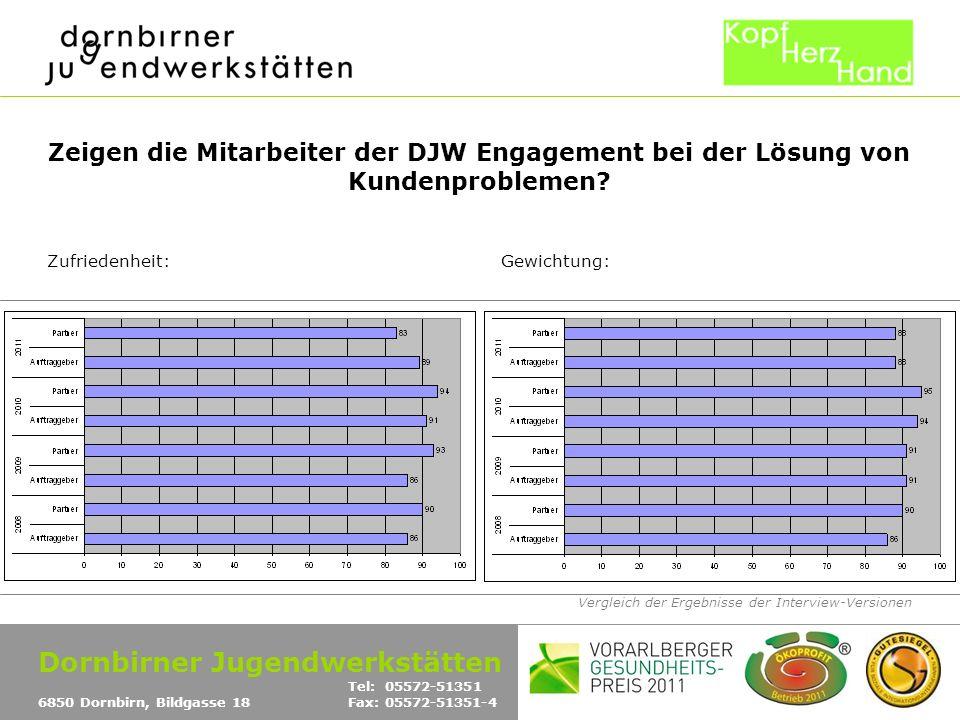 Vergleich der Ergebnisse der Interview-Versionen Zeigen die Mitarbeiter der DJW Engagement bei der Lösung von Kundenproblemen? Zufriedenheit:Gewichtun