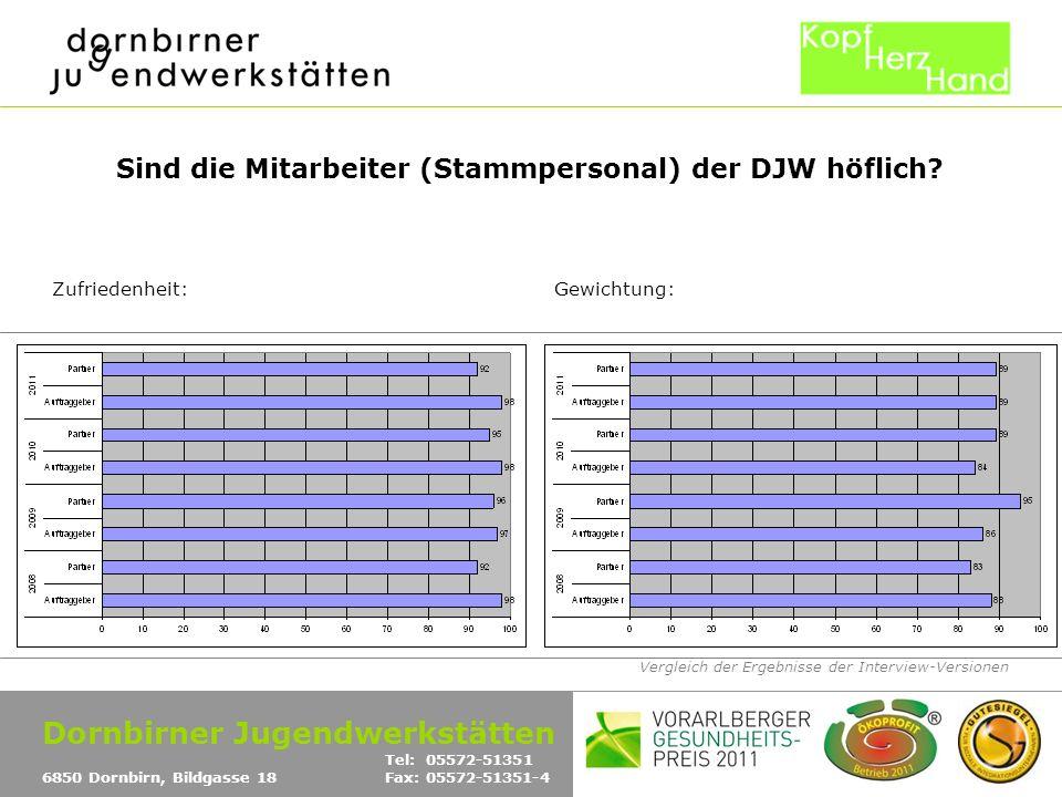 Vergleich der Ergebnisse der Interview-Versionen Sind die Mitarbeiter (Stammpersonal) der DJW höflich? Zufriedenheit:Gewichtung: Dornbirner Jugendwerk