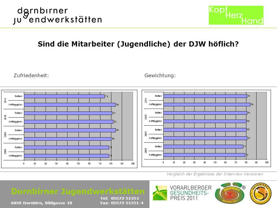 Vergleich der Ergebnisse der Interview-Versionen Sind die Mitarbeiter (Jugendliche) der DJW höflich? Zufriedenheit:Gewichtung: Dornbirner Jugendwerkst