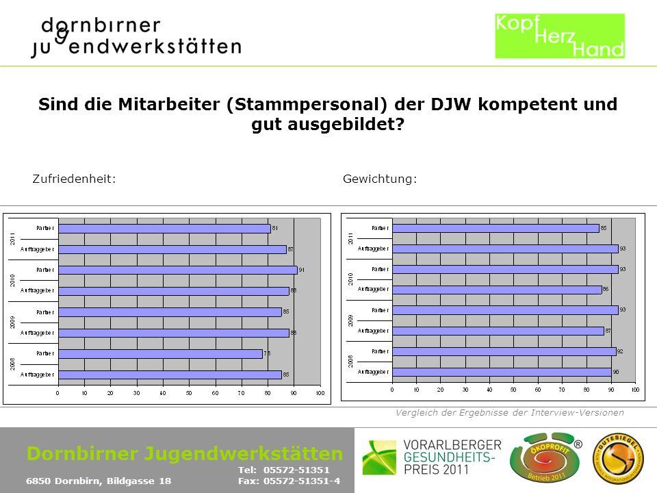 Vergleich der Ergebnisse der Interview-Versionen Sind die Mitarbeiter (Stammpersonal) der DJW kompetent und gut ausgebildet? Zufriedenheit:Gewichtung: