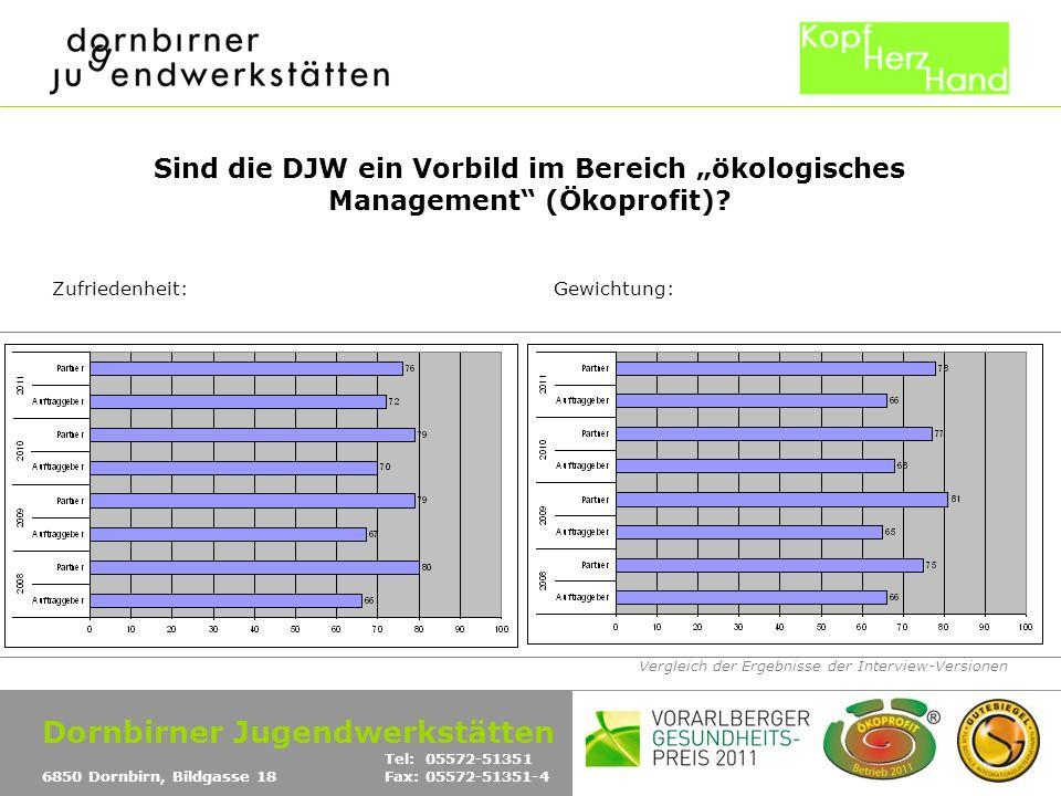 Vergleich der Ergebnisse der Interview-Versionen Sind die DJW ein Vorbild im Bereich ökologisches Management (Ökoprofit)? Zufriedenheit:Gewichtung: Do