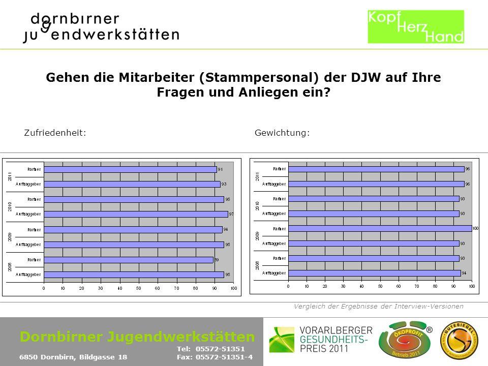 Vergleich der Ergebnisse der Interview-Versionen Gehen die Mitarbeiter (Stammpersonal) der DJW auf Ihre Fragen und Anliegen ein? Zufriedenheit:Gewicht
