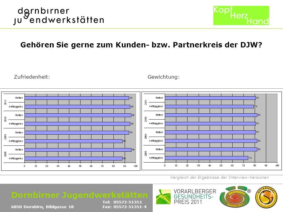 Vergleich der Ergebnisse der Interview-Versionen Gehören Sie gerne zum Kunden- bzw. Partnerkreis der DJW? Zufriedenheit:Gewichtung: Dornbirner Jugendw