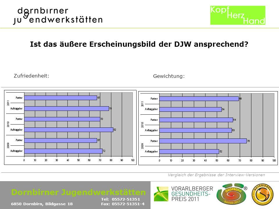 Vergleich der Ergebnisse der Interview-Versionen Ist das äußere Erscheinungsbild der DJW ansprechend? Zufriedenheit: Gewichtung: Dornbirner Jugendwerk