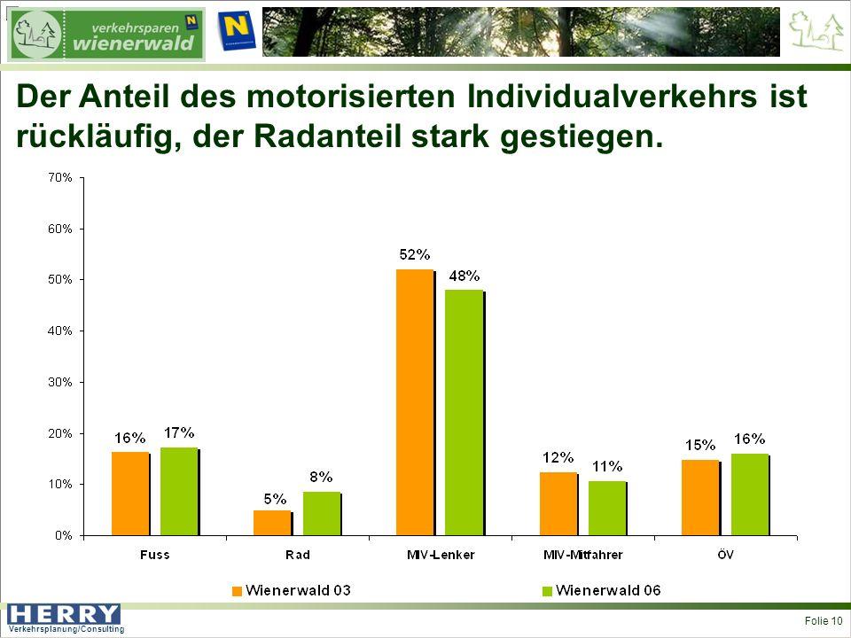 Verkehrsplanung/Consulting <> Folie 10 Der Anteil des motorisierten Individualverkehrs ist rückläufig, der Radanteil stark gestiegen.