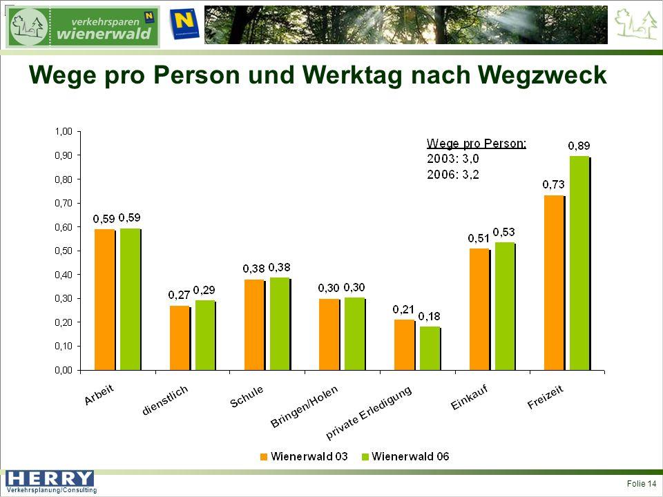 Verkehrsplanung/Consulting <> Folie 14 Wege pro Person und Werktag nach Wegzweck